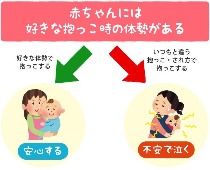 赤ちゃんの抱っこについて説明