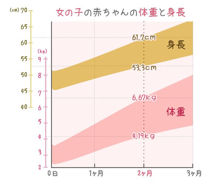 生後2ヶ月の女の子・身長と体重の発育