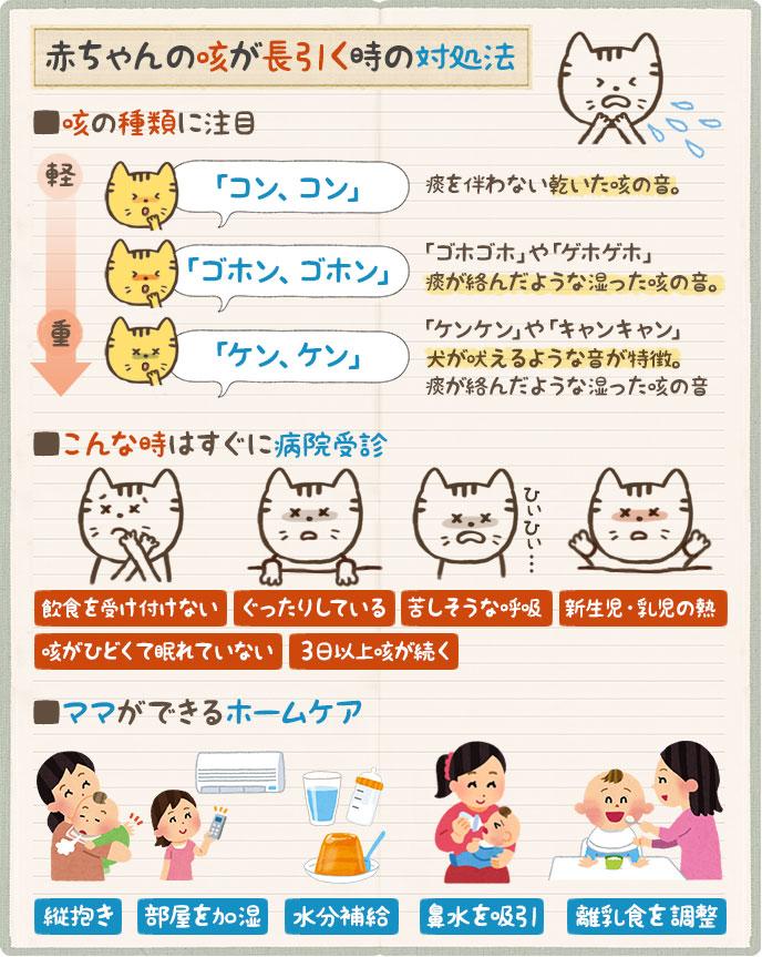 赤ちゃんの咳が長引いた時の対処法