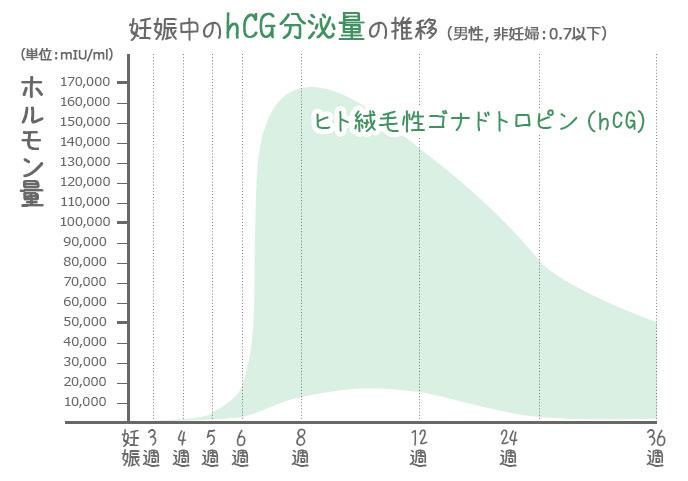 hCG分泌量推移