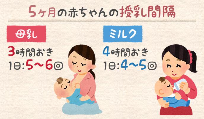 5ヶ月の赤ちゃんの授乳間隔