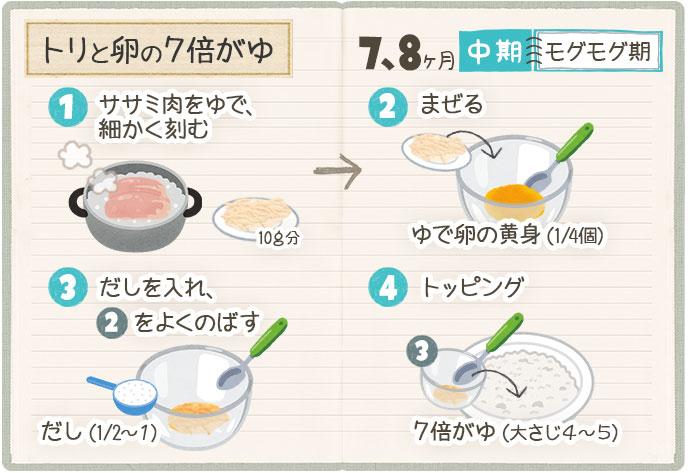 トリと卵の7倍がゆの作り方