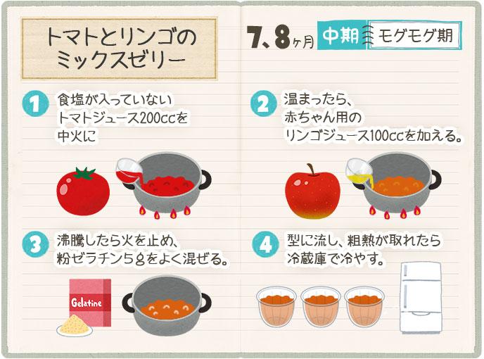 トマトとリンゴのミックスゼリーのレシピ