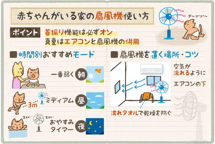赤ちゃんがいる家庭の扇風機の使い方