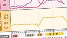 妊娠超初期の体温変化・正しい基礎体温測定でわかること
