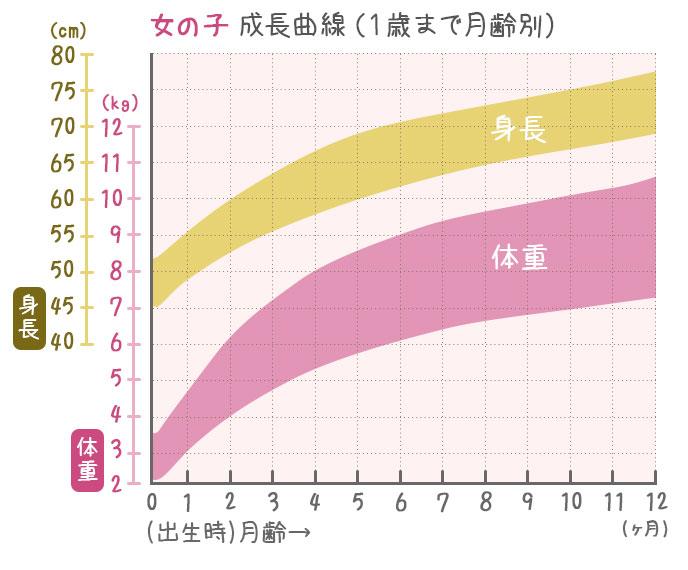 1歳までの女の子の成長曲線