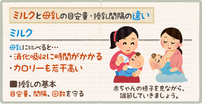 ミルクと母乳の目安量・授乳間隔の違い