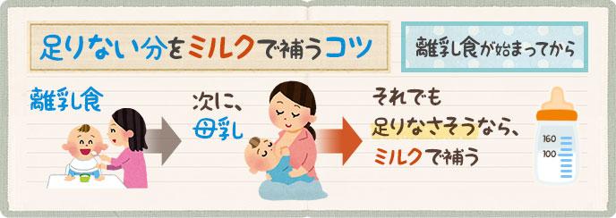 離乳食が始まってからの足りない分をミルクで補うコツ
