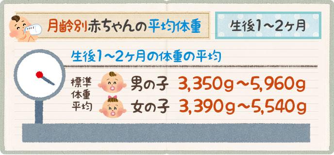赤ちゃんの平均体重生後1ヶ月~2ヶ月