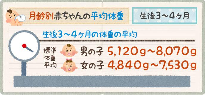 赤ちゃんの平均体重生後3ヶ月~4ヶ月