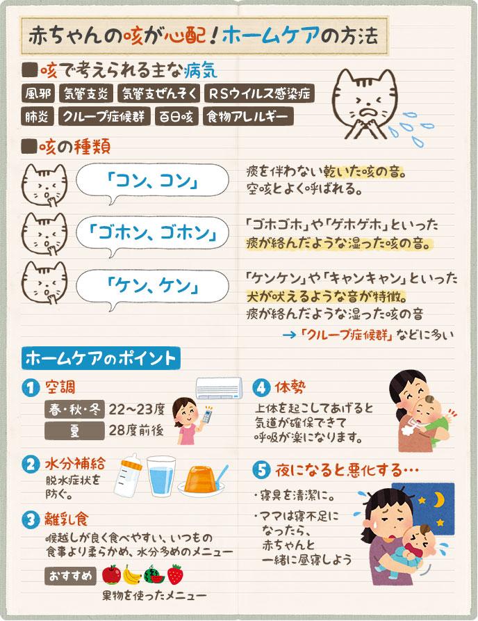 赤ちゃんの咳のホームケア