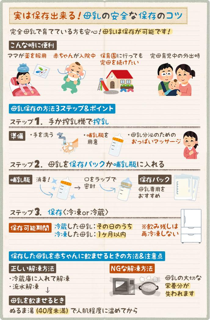 安全な母乳保存のコツ