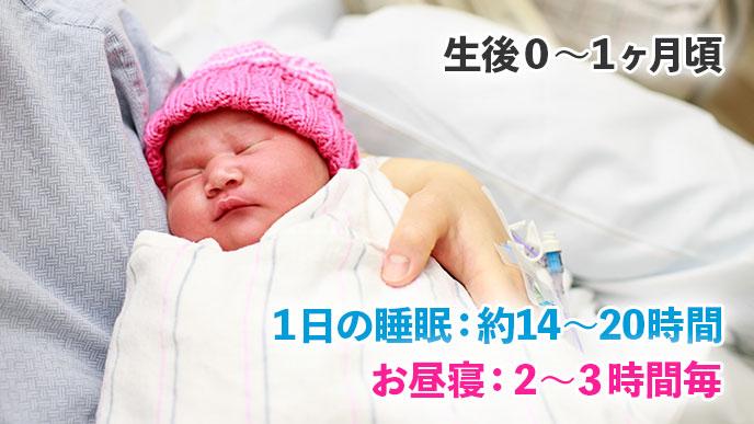 生後0~1ヶ月頃の新生児の赤ちゃんの平均睡眠時間