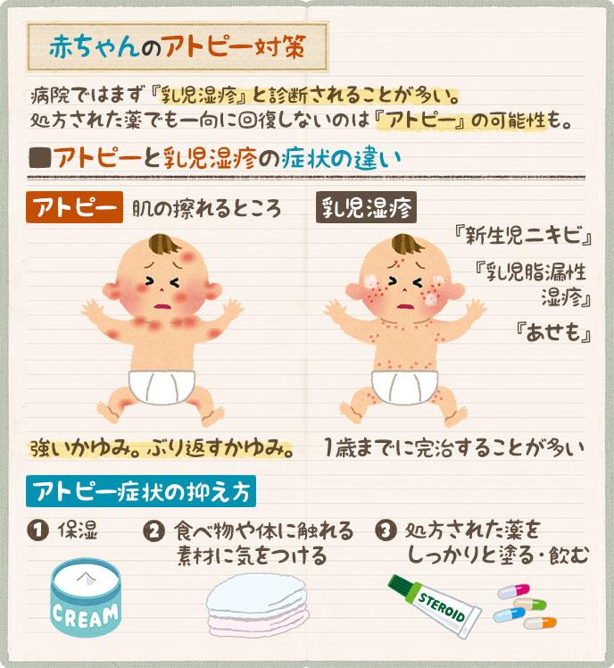 赤ちゃんのアトピー対策