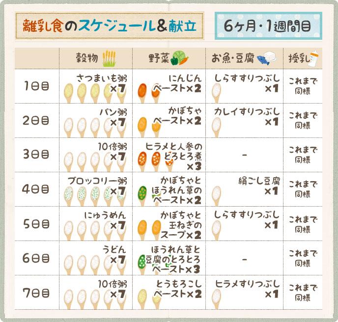 離乳食のミルクの回数は?量はどれくらい? | …