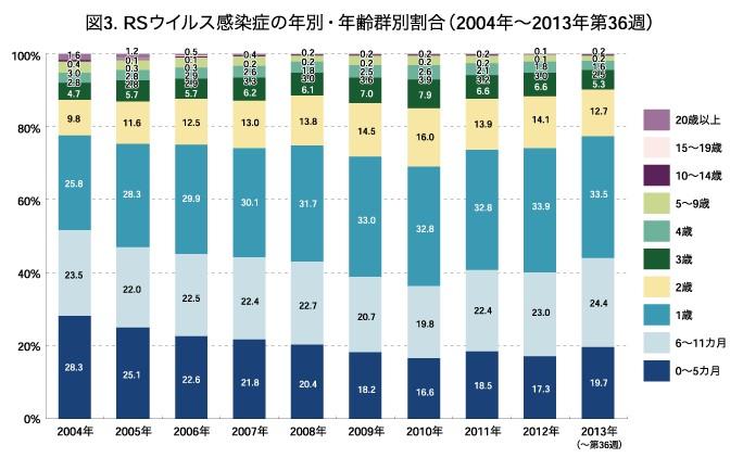 RSウイルス感染症の年別・年齢群別割合(2004年~2013年第36週)