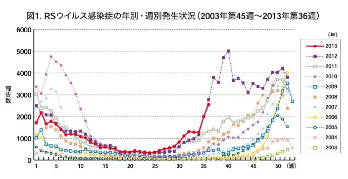 RSウイルス感染症の年別・週別発生状況(2003年第45週~2013年第36週)