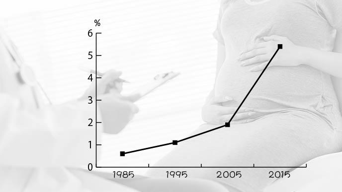 40歳以上の出産の比率グラフ