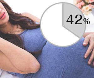 妊婦と42%円グラフ