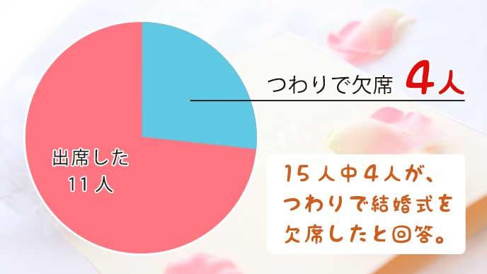 つわりで結婚式を欠席した人数をグラフで解説