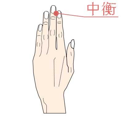 中衡のつぼの位置