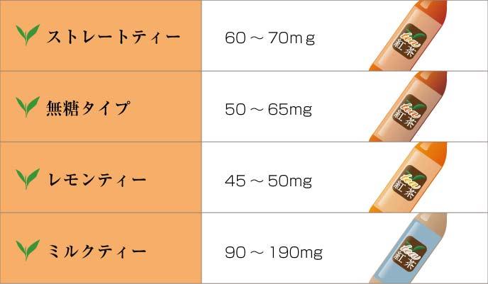図解:ペットボトル1本(500ml)あたりのカフェイン含有量目安