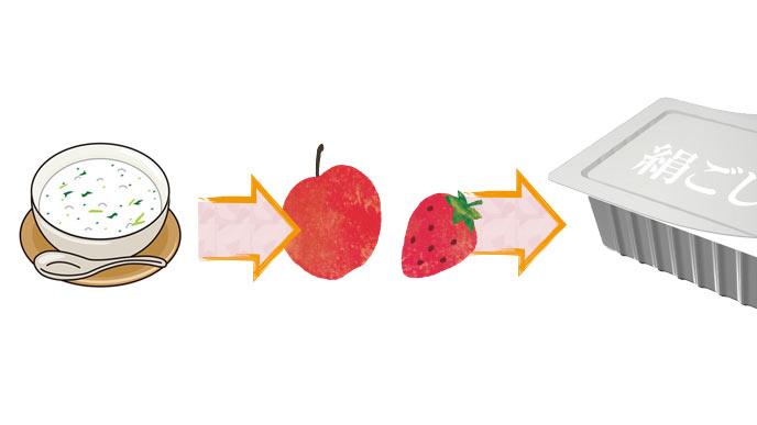 米→野菜・果物→たんぱく質」の順に与える