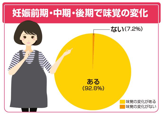 図解:妊娠前期・中期・後期で味覚の変化