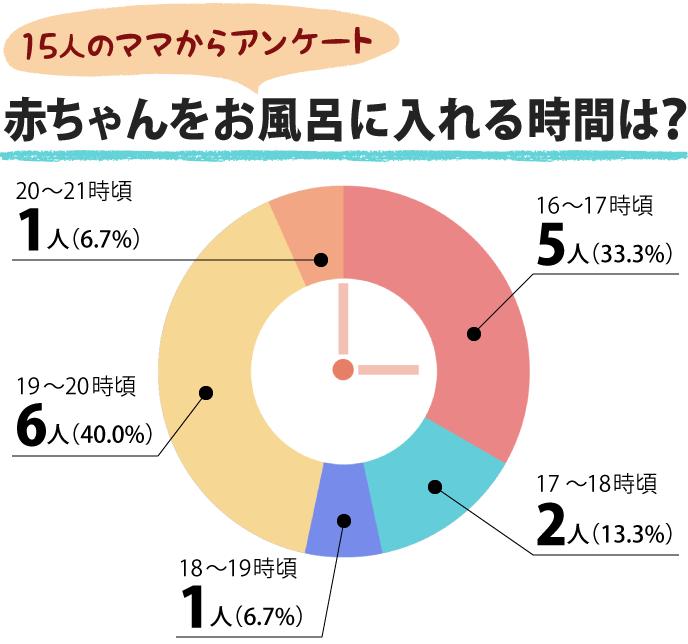 赤ちゃんをお風呂に入れる時間を集計したグラフ