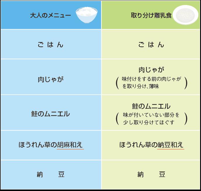 図表:取り分け離乳食の例