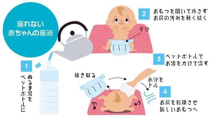 図解:まだ座ることができない赤ちゃんの座浴のやり方
