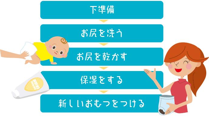 図解:座浴の手順リスト