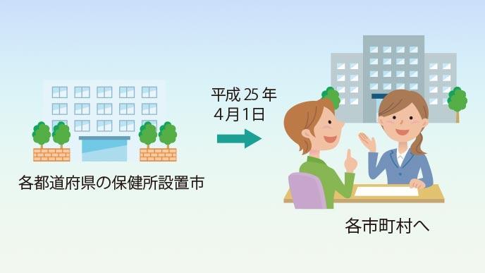 未熟児養育医療制度の権限は市町村