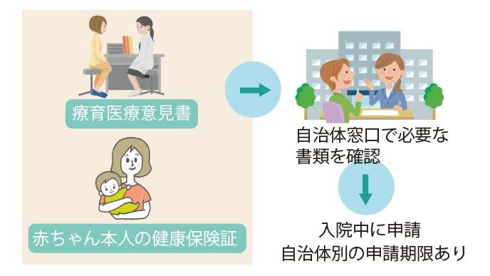 未熟児養育医療制度の申請手順