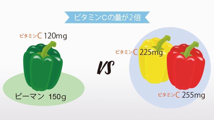 ビタミンCの含有量