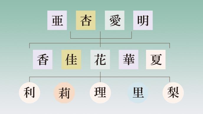 「あかり」漢字三文字