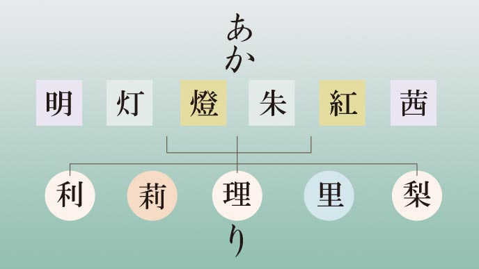 漢字二文字の「あかり」