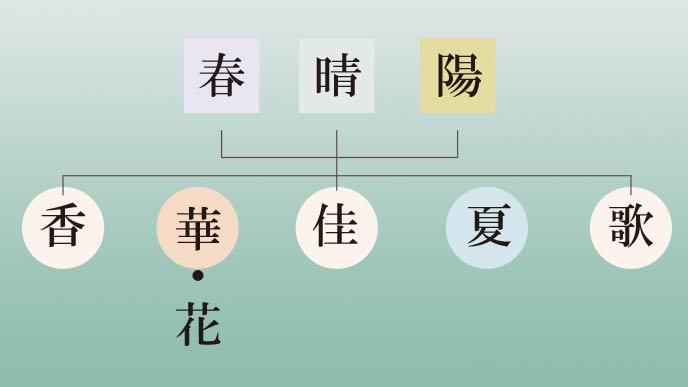 はるかの漢字2文字の組み合わせ