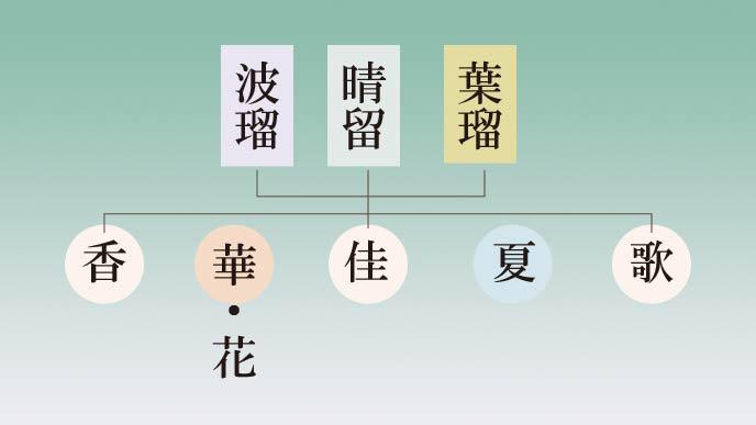 漢字3文字で読ませる「はるか」 ]