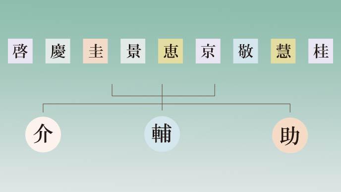 けいすけの漢字の組み合わせ