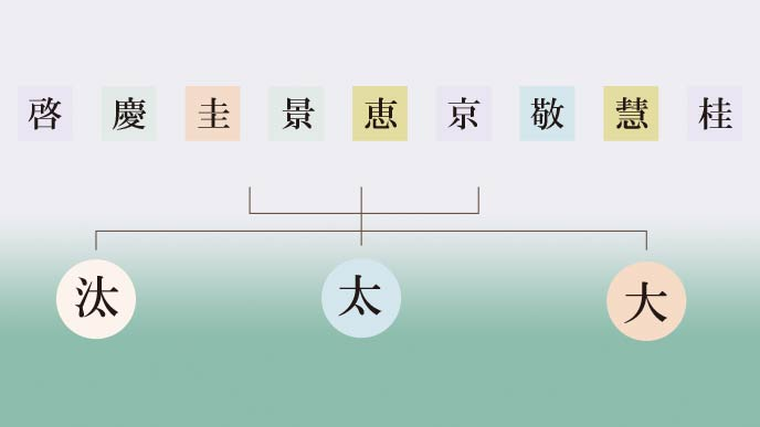 けいたの漢字の組み合わせ