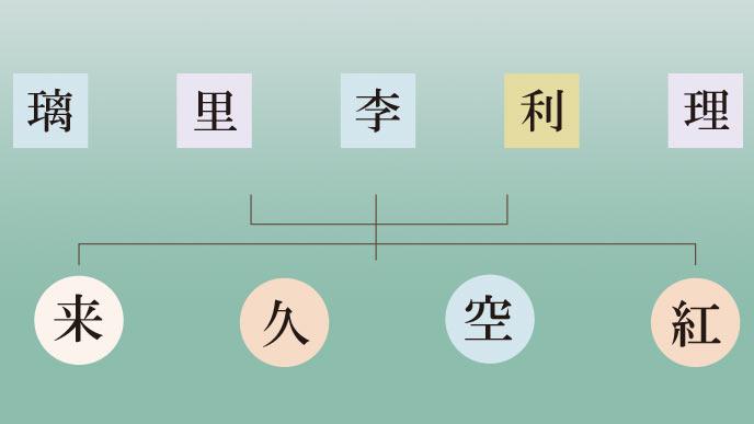 「く」の読みに使える漢字