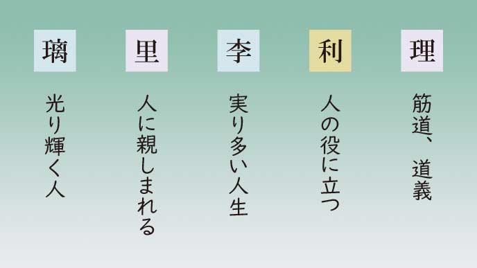 「り」の読みに使える漢字