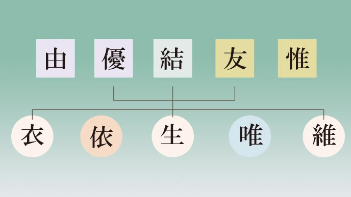 女の子の漢字二文字のゆい